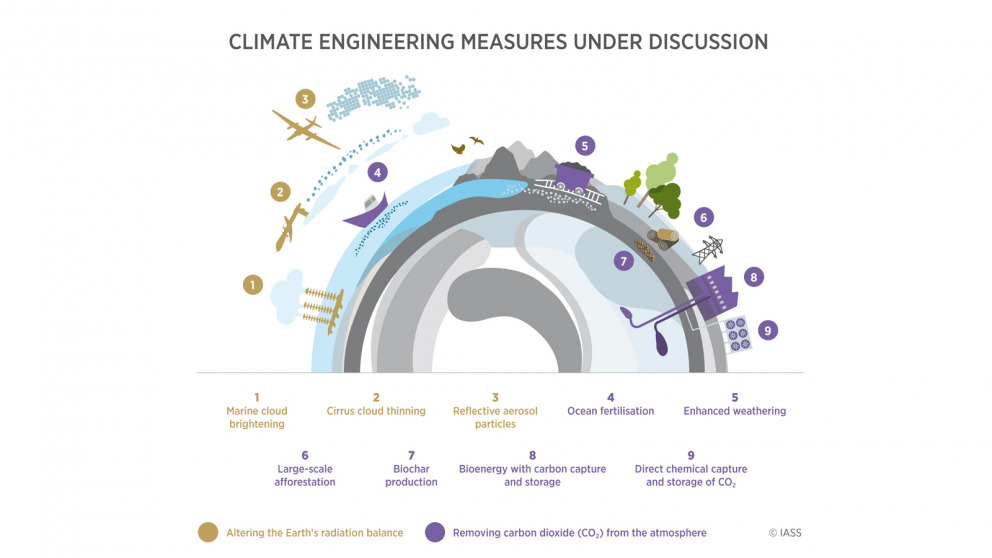 Climate Engineering Infografik