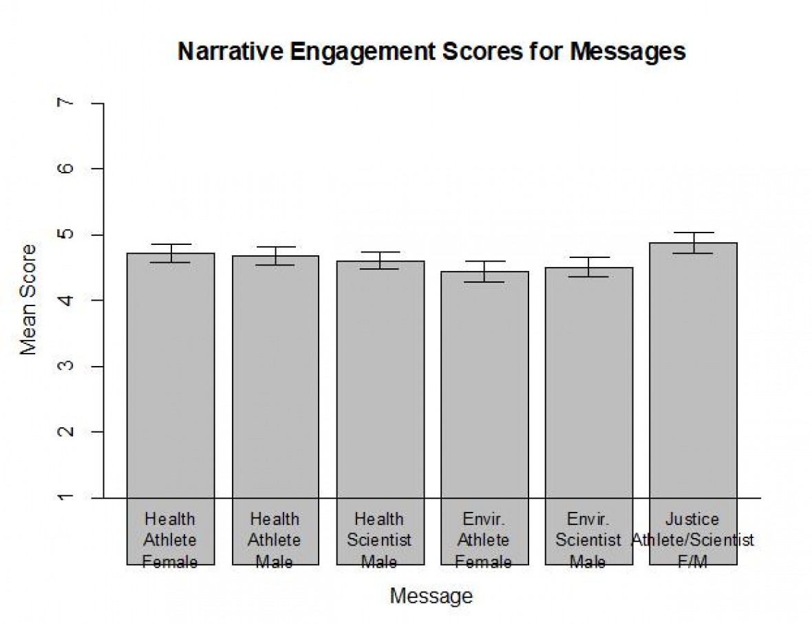 Figure 1.  Mean narrative engagement scores for messages given by dairy-consuming respondents.  Scores are aggregates of a number of related characteristics such as message believability, attention holding, and emotionality.  Results for the two text-format messages are not shown.  Error bars represent 95% confidence intervals.