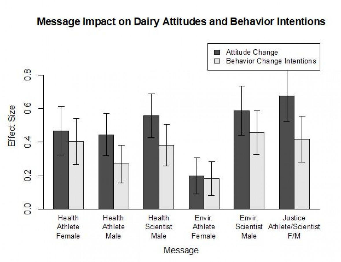 Figure 2.  Effect sizes (difference between pre- and post-exposure values) for messages on dairy attitudes and behavioral change intentions, averaged over dairy-consuming respondents.  An effect size of 1 represents the difference between, for example, 'Very important' and 'Important.'  Results for the two text-format messages are not shown.  Error bars represent 95% confidence intervals.  Note that the respondents who currently do not consume dairy are separated out in order to avoid distorting the results