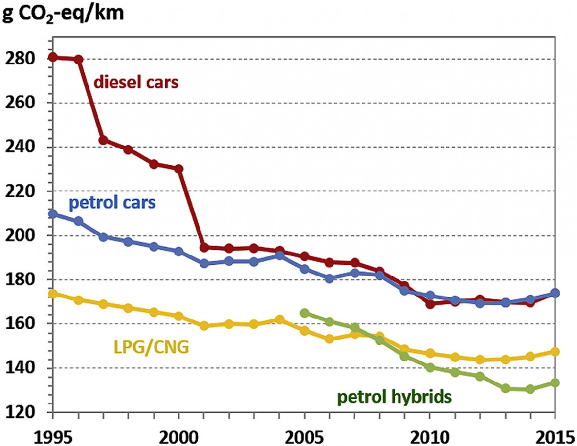 Real emissions of newly registered passenger cars in Europe, in grams of CO2 equivalents per kilometre